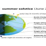 summer solstice1